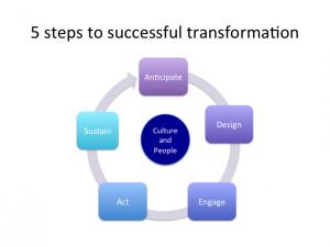 5 step transformation